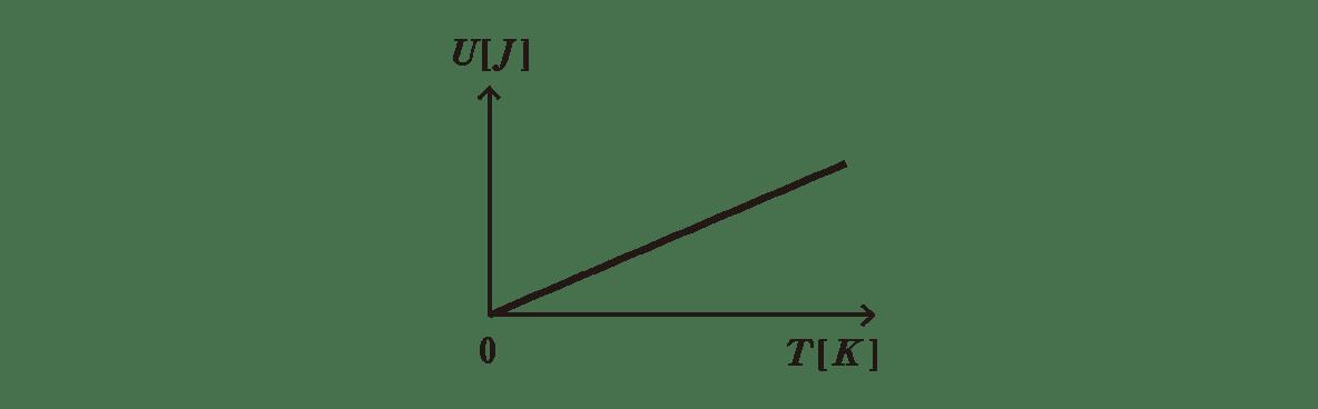 熱力学13 ポイント2 グラフ