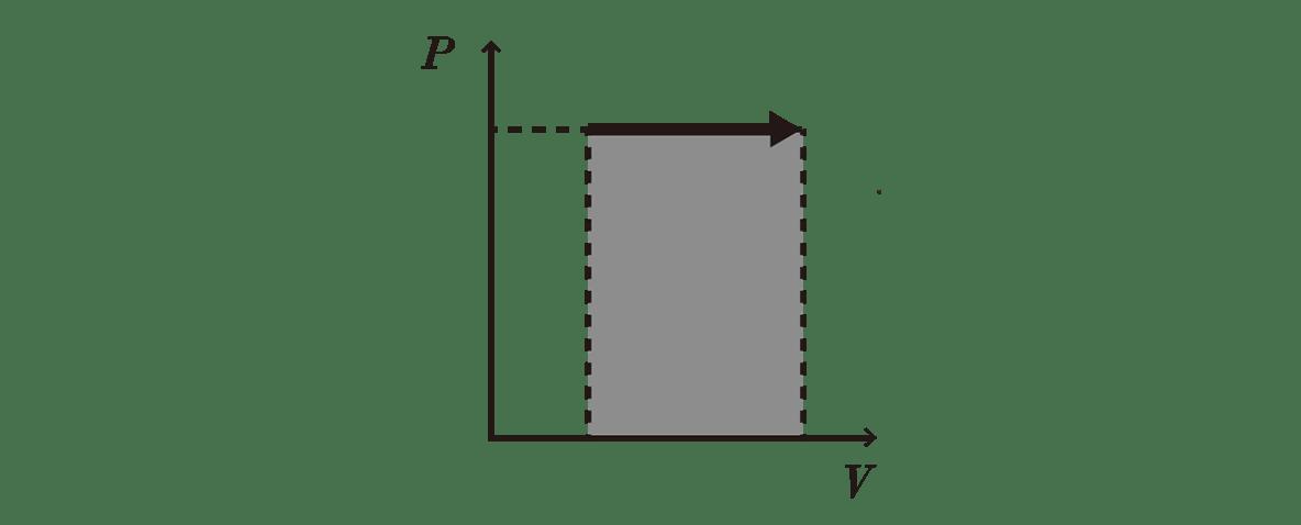 熱力学18 ポイント2 左の図