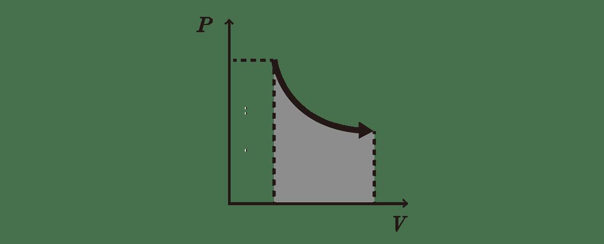 熱力学18 ポイント2 右の図