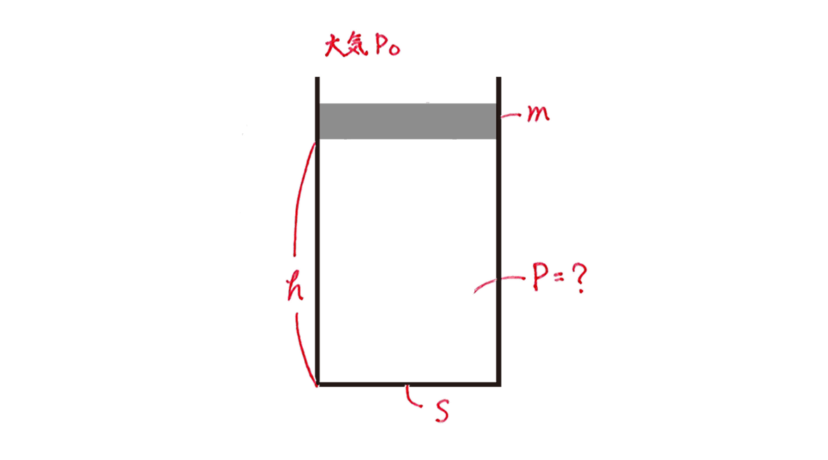 熱力学19 練習 図 赤字の書き込みあり 矢印がついた力の書き込みは3つともカット