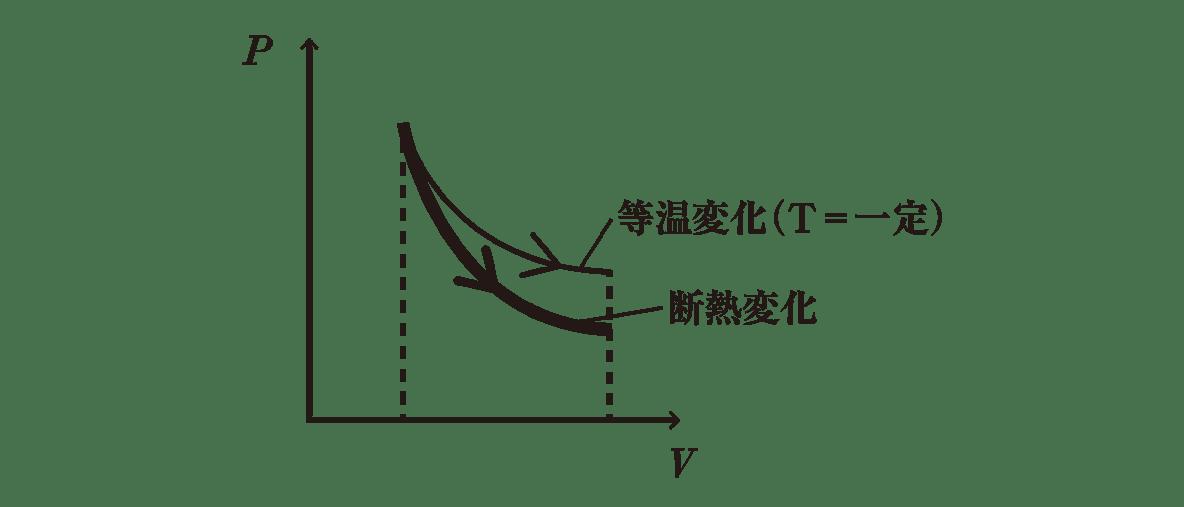 熱力学20 ポイント2 等温変化と断熱変化のグラフ
