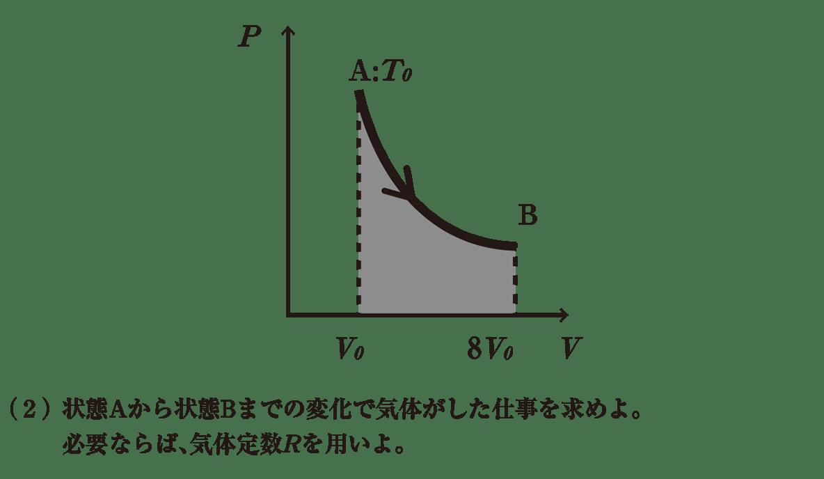 熱力学20 練習 (2)の問題文と図