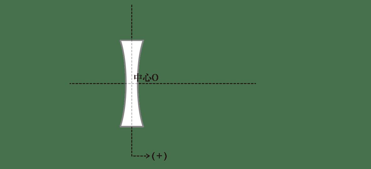 波動23 ポイント2 図 凹レンズと中心O、十字型の点線のみ