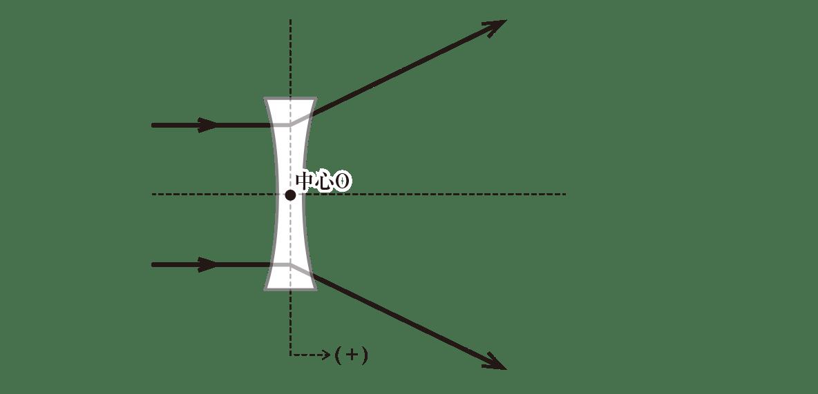 波動23 ポイント2 図 光軸に平行な2つの光線を加える(点線の延長線部分はなし)