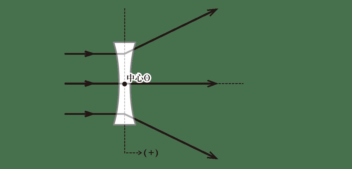 波動23 ポイント2 図 中心を通る光線を加える