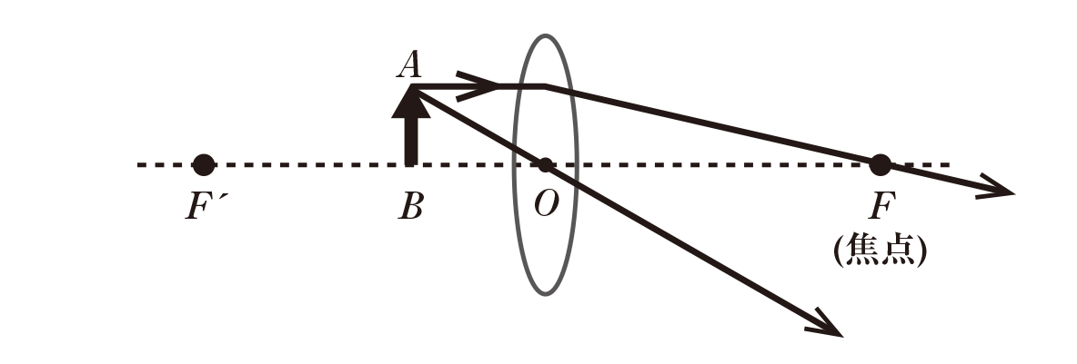 波動23 ポイント3 図 Aから光軸に平行で凸レンズから先は焦点Fを通る光線、Oを通る光線書き込む