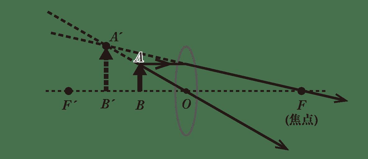 波動23 ポイント3 image03で追加した線をF'側に延長 交点A'追記 光軸から交点A'に向けて垂直な矢印を点線で追記 光軸との交点B'追記