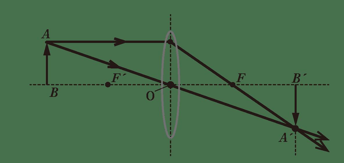 波動24 ポイント1 図 image97に交点A'から光軸に垂直な矢印の線を追記して交点B'とする