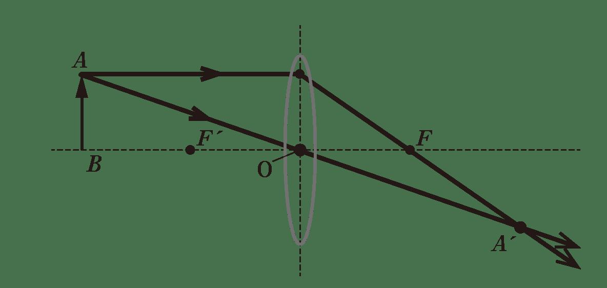 波動24 ポイント1 図 image98にAからレンズの中心を通る光線追加 交点をA'と追記光軸