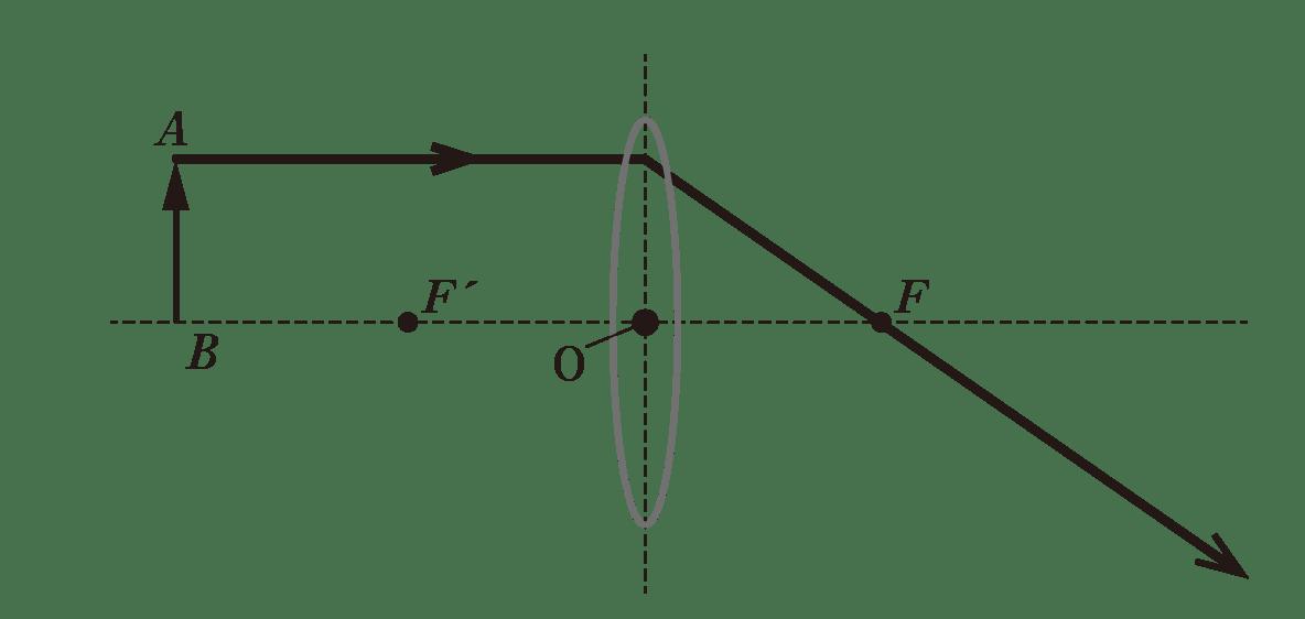 波動24 ポイント1 図 image99にAから光軸に平行で凸レンズから先は焦点Fを通る光線追加