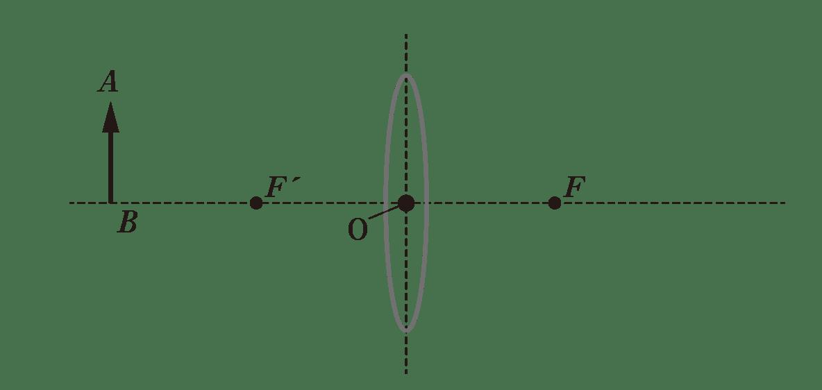 波動24 ポイント1 図 光源AB、凹レンズ、中心O、十字型の点線、焦点Fのみ