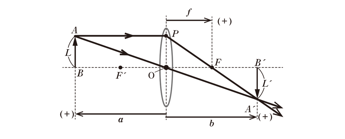 波動24 ポイント1 図