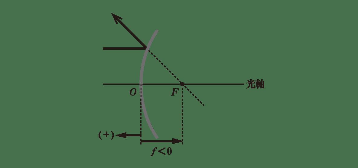 波動25 ポイント2 図