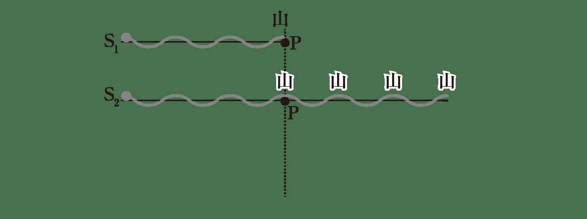 波動26 ポイント1 図 S<sub>2</sub>の波の上の一番左の点Pと点線入れる 残りの点P、λはすべて消す