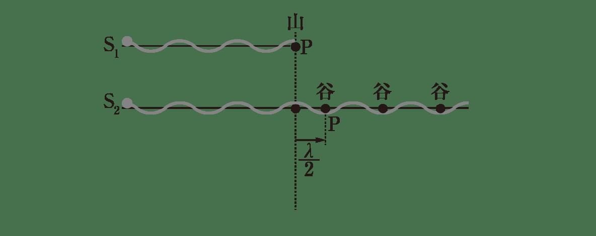波動26 ポイント2 図 S<sub>2</sub>の波の上の一番初めの点Pとλ/2を入れる 残りは消す