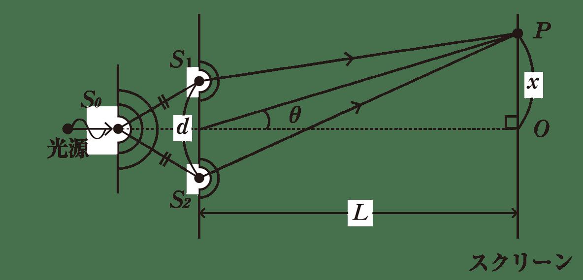 波動29 ポイント1 図