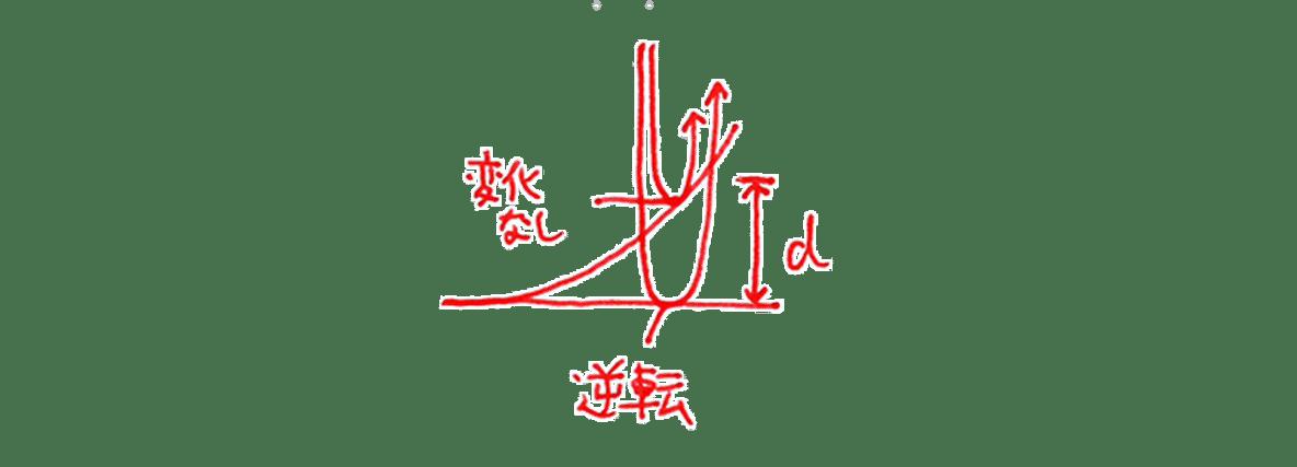 波動33 練習 左上の手書き図