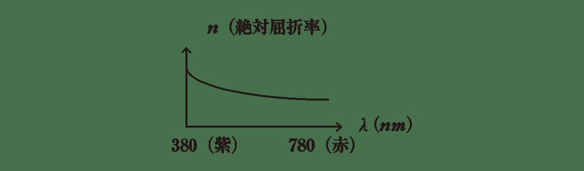 波動35 ポイント1 下のグラフ