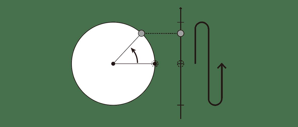 波動1 ポイント1 2つの図