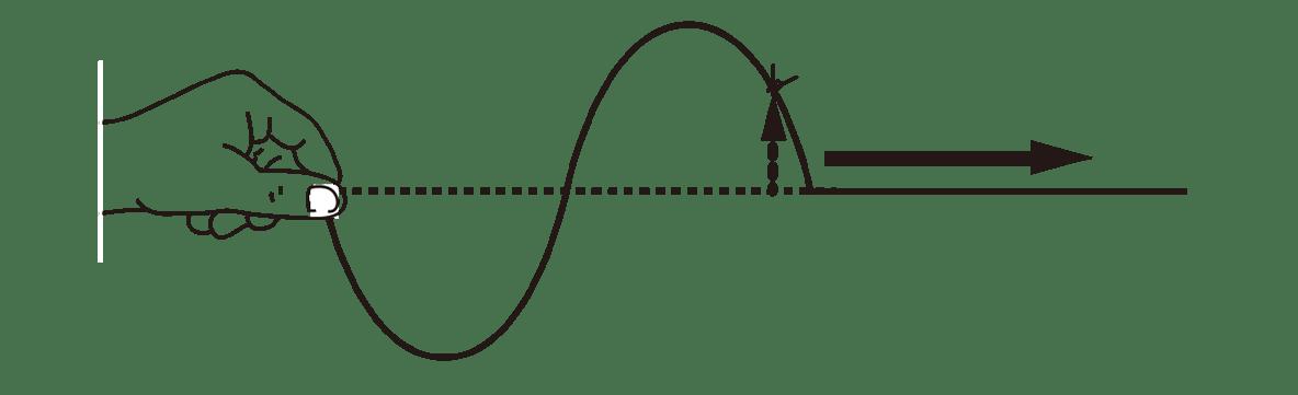 波動1 ポイント2 図