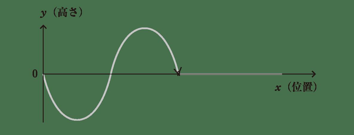 波動2 ポイント1 図 3つの波のうち、一番左の波のみ