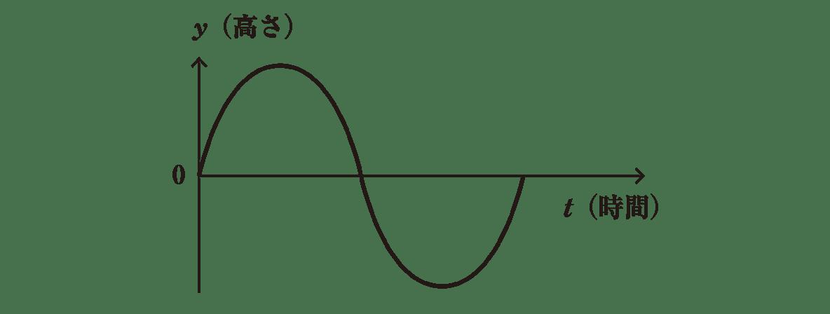 高校物理 波動2 ポイント2 図