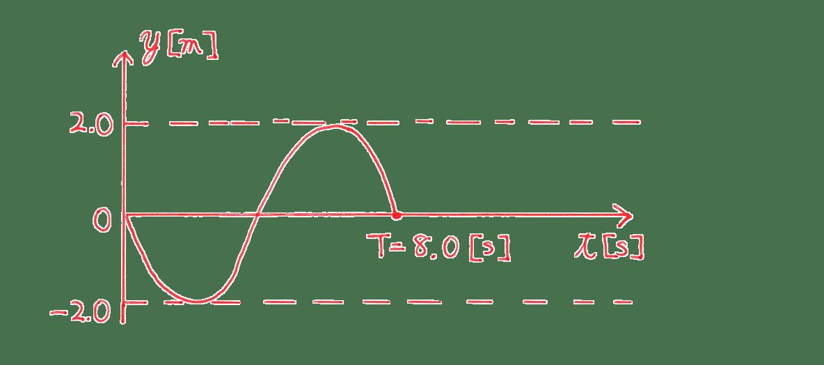 波動2 練習 (2)答え