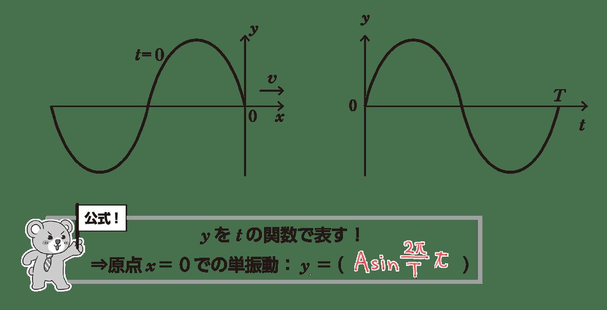高校物理 波動3 ポイント1 全部 空欄埋める