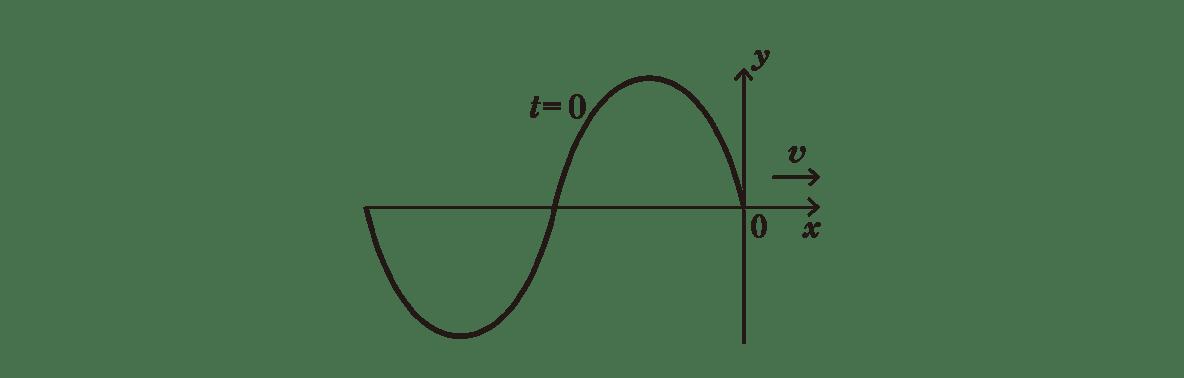 高校物理 波動3 ポイント1 左の図