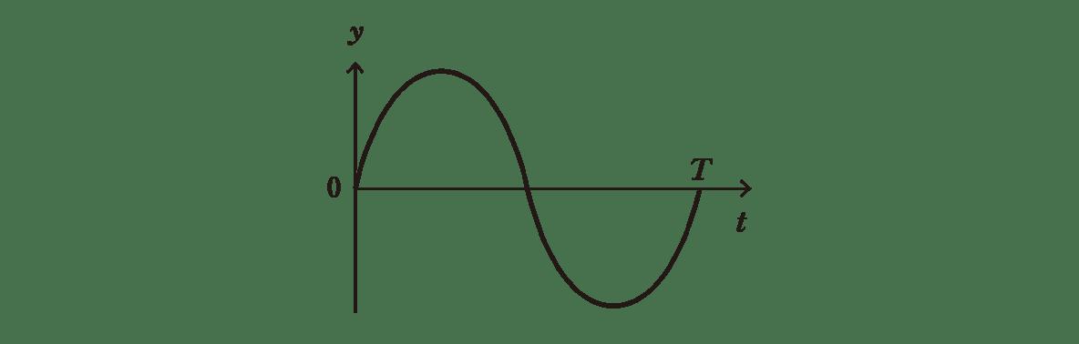 高校物理 波動3 ポイント1 右の図