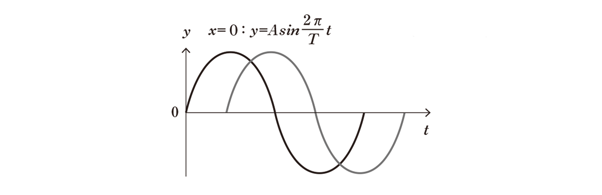 高校物理 波動3 ポイント2 右の図