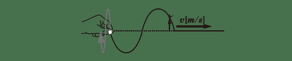 波動4 ポイント1 上の図