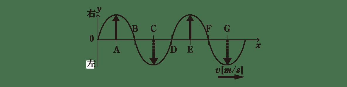 波動4 ポイント2 下の図