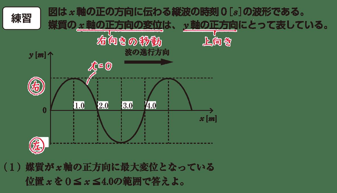 波動4 練習 (1)問題文、グラフ 赤字の書き込みあり