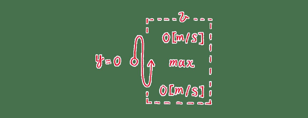 波動4 練習 (2)左側の単振動の運動の図