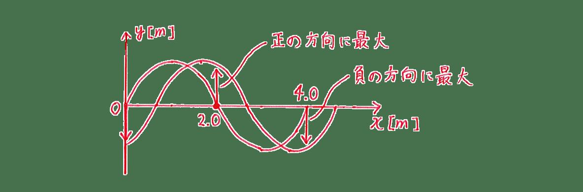 波動4 練習 (2)右側のy−xグラフ