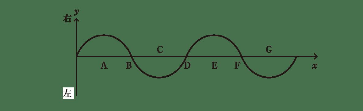 波動5 ポイント2 図