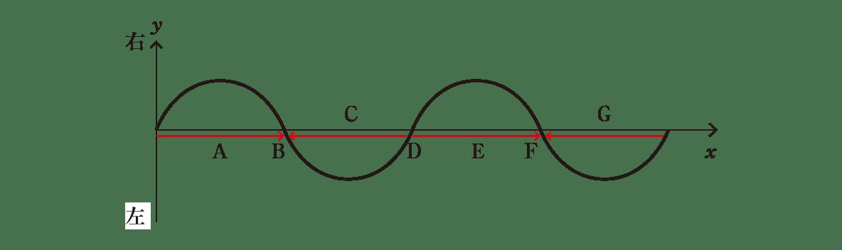 波動5 ポイント2 図 「原点からB」「DからF」の2つの区間に右向きの矢印、「DからB」「波の終わりからFまで」に左向きの矢印追記