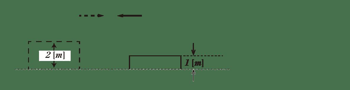 波動6 ポイント1 左端の点線の波と、中央の細線の波の図 一番右の合成波(凸凹の波)だけのぞく