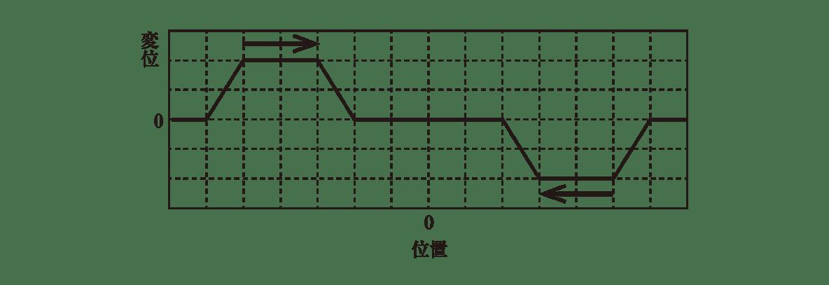 波動6 練習 図