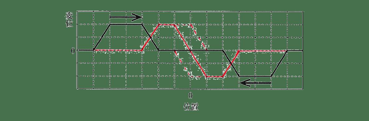 波動6 練習 図 赤字の線あり