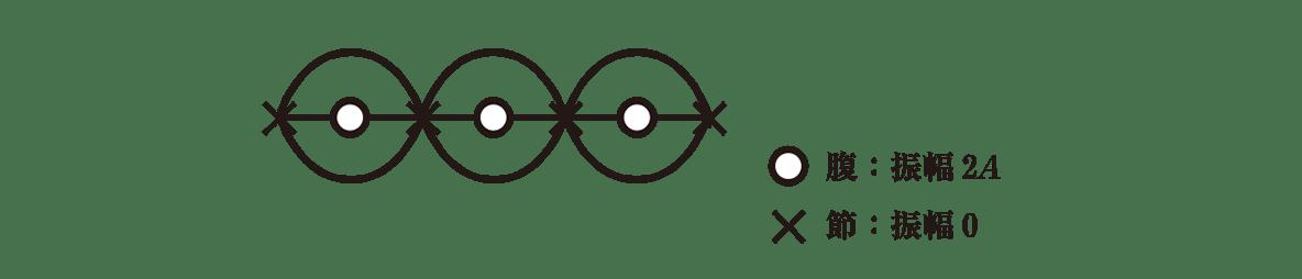 波動7 ポイント2 図 λの長さはカット