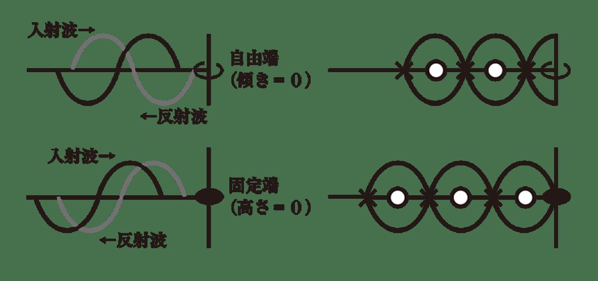 波動8 ポイント1 4つの図