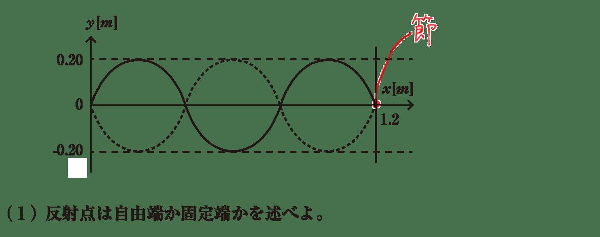 波動8 練習 (1)問題文 図の書き込みあり