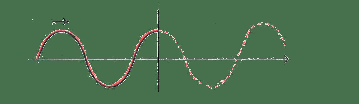 波動9 ポイント1 図 波の長さを延長した図を追加