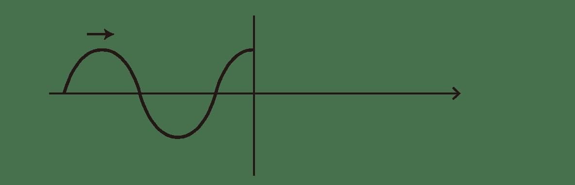 波動9 ポイント2 図