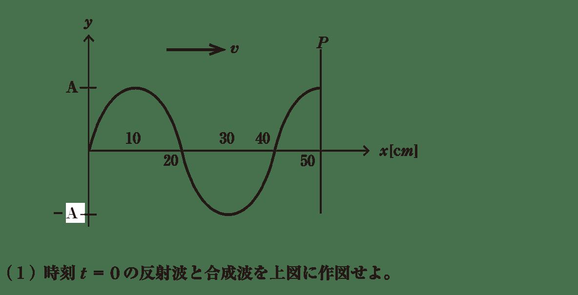 波動9 練習 (1)問題文 図