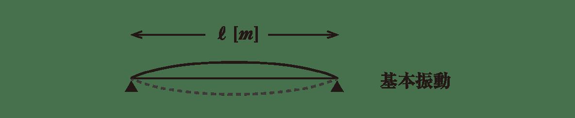 波動10 ポイント1 基本振動の図