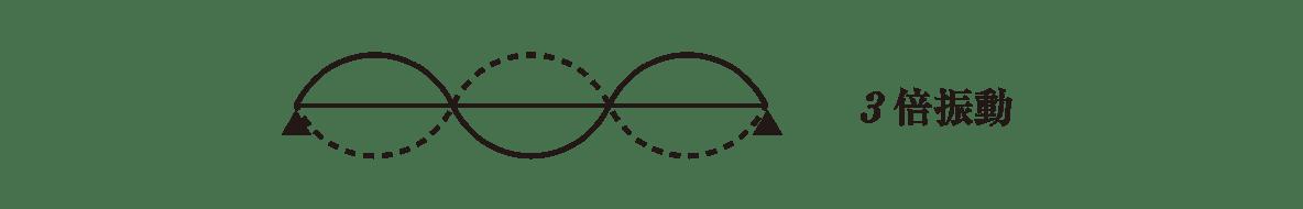 波動10 ポイント1 3倍振動の図