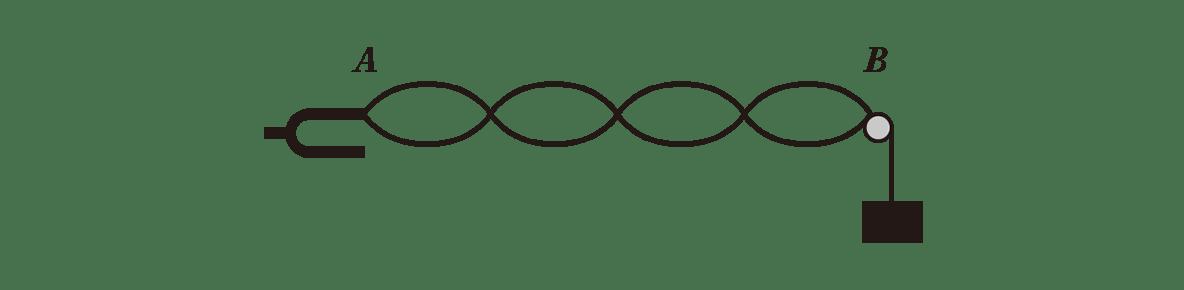 波動11 練習 (1)問題文 図
